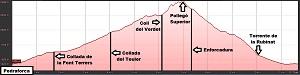 Perfil de la ruta al Pedraforca por Gósol
