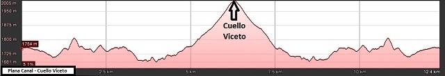 Perfil de la ruta de Plana Canal a Cuello Viceto