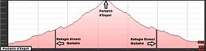 Perfil de la ruta al Portarró d'Espot