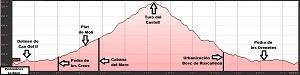 Perfil de la ruta prehistórica de La Roca