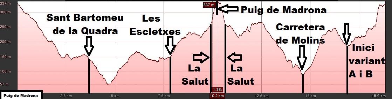 Perfil de la ruta al Puig de Madrona