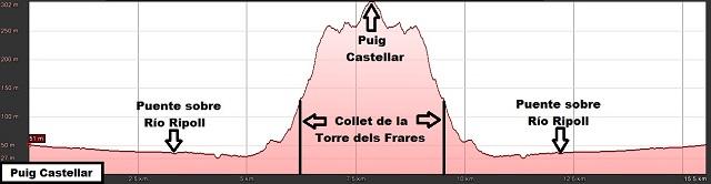 Perfil de la ruta al Ouig Castellar