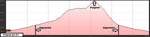 Perfil de la ruta al Puigmal por Err