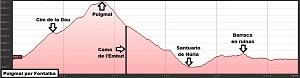 Perfil de la ruta al Puigmal por Fontalba