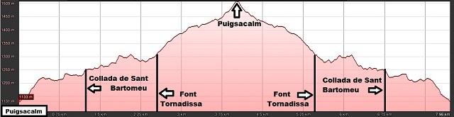 Perfil de la ruta al Puigsacalm