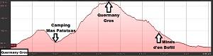 Perfil de la ruta al Quermany Gros