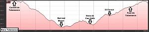 Perfil de la ruta a la Riera de Talamanca