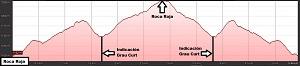 Perfil de la ruta a la Roca Roja