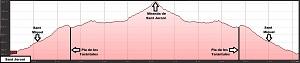 Perfil de la ruta a Sant Jeroni