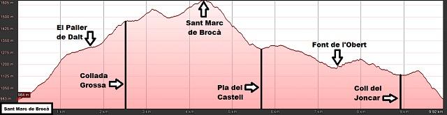 Perfil de la ruta a Sant Marc de Brocà desde la Mare de Déu del Paller