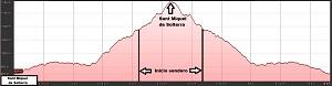 Perfil de la ruta a Sant Miquel de Solterra