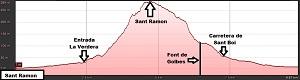 Perfil de la ruta a Sant Ramon