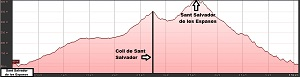 Perfil de la ruta a Sant Salvador de les Espases desde La Puda
