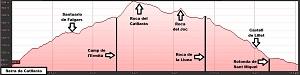 Perfil de la ruta a la Serra del Catllaràs
