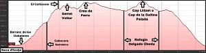 Perfil de la ruta circular a la Serra d'Ensija
