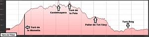 Perfil de la ruta a La Serra de l'Obac