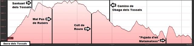 Perfil de la ruta a la Serra dels Tossals