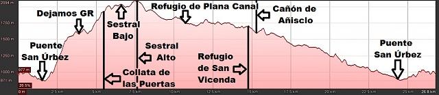 Perfil de la ruta circular a los Sestrales y al Cañón de Añisclo