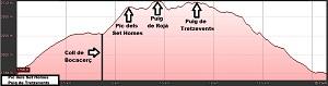 Perfil de la ruta al Pîc dels Set Homes y al Puig de Tretzevents