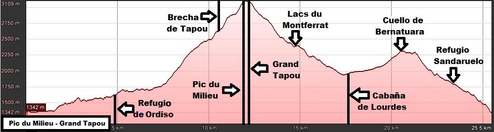 Perfil de la ruta al Pic de Milieu i al Grand Tapou