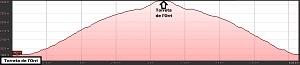 Perfil de la ruta ala Torreta de l'Orri