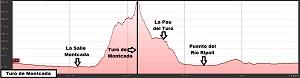 Perfil de la ruta al Turó de Montcada