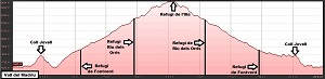 Perfil de la ruta a la Vall del Madriu