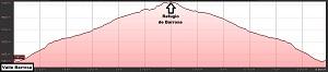 Perfil de la ruta en el Valle de Barrosa